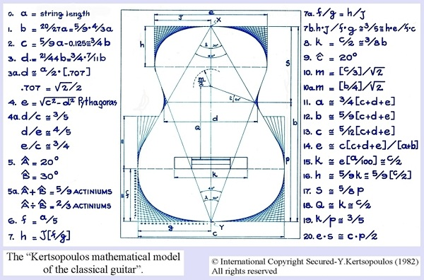 The Kertsopoulos Mathematical Formula of the Classical Guitar